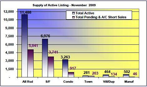 Cape coral and Fort Myers Active Listings Supply