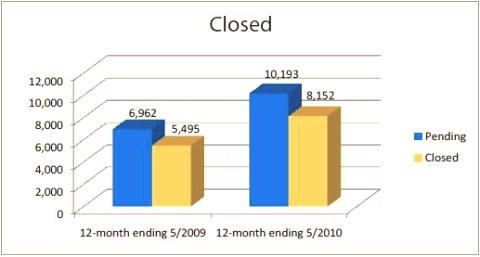 Bonita Springs & Naples Closed Sales - 2009 versus 2010