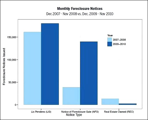 Foreclosures Comparison 2007 - 2010