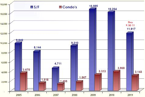 Cape Coral and Fort Myers Closed Sales 2005 - 2011