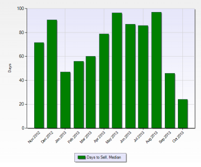 12 Months History of How Long to Sell in Bella Terra