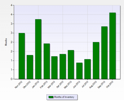 12 Months of Inventory History in Bella Terra